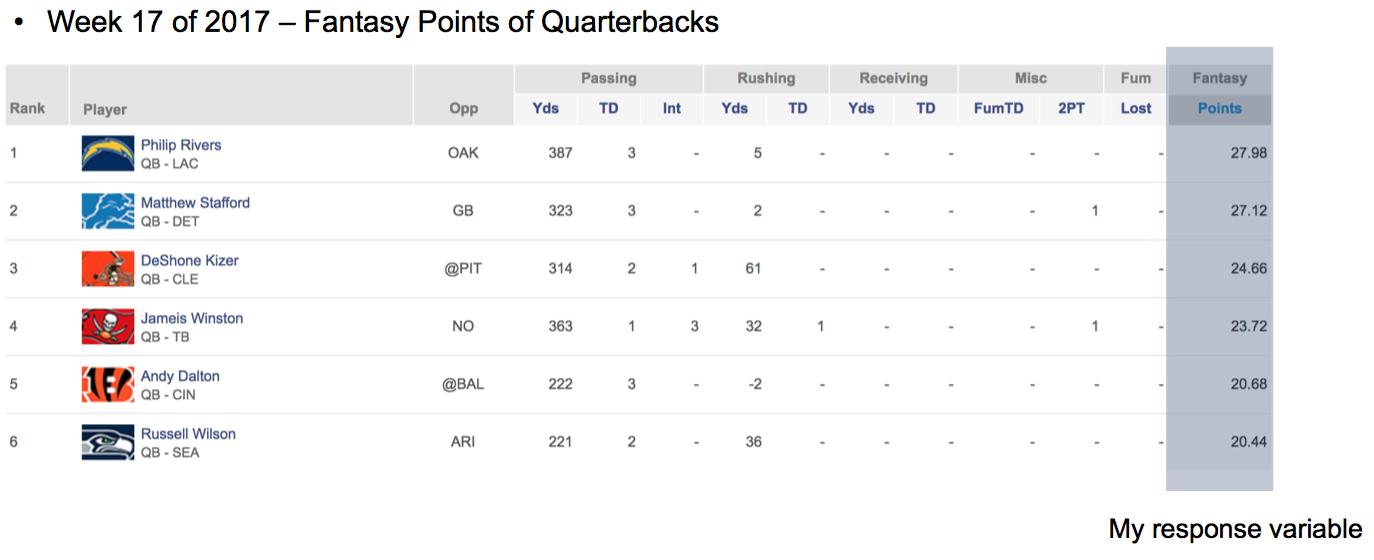 Regularization) Predicting NFL fantasy football points using